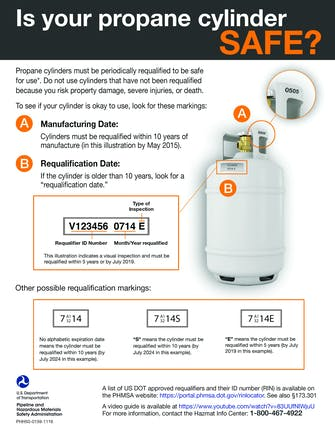 Propane Cylinder Safety Flyer 0 Page 1